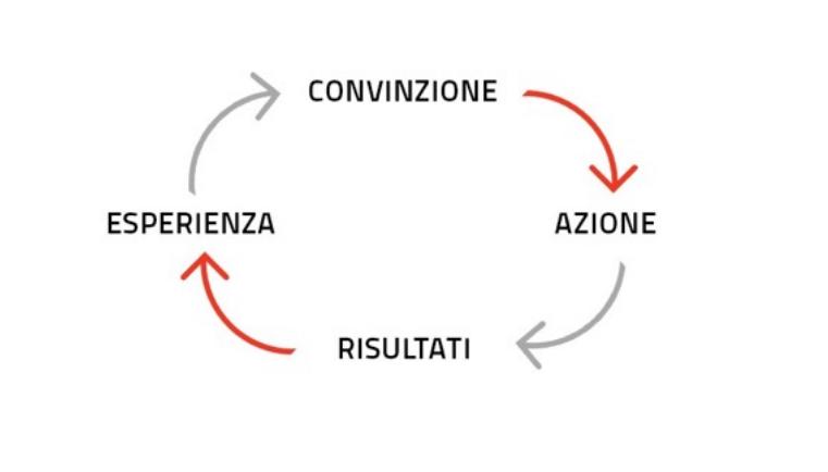 Il ciclo delle convinzioni